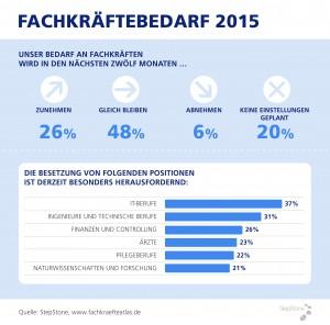 Fachkräftebedarf 2015 nach Branchen