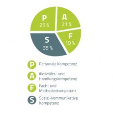 Effizientes Hilfsmittel zur Bilanzierung von Kompetenzen: